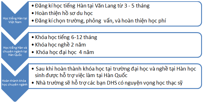Quy trình du học Hàn Quốc